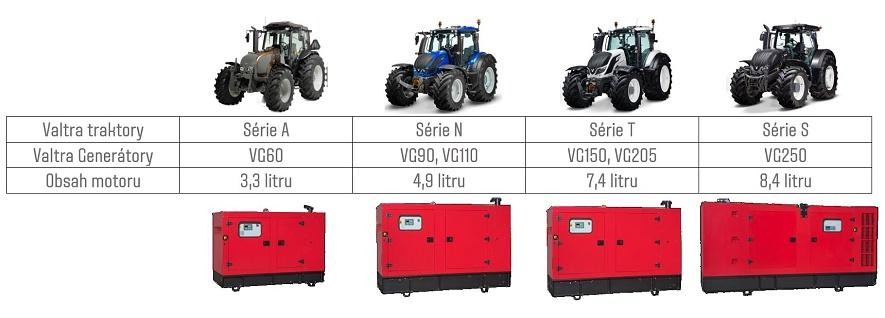 Srovnání s traktory